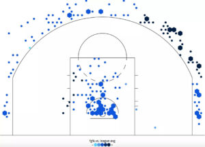 Utah Jazz Wurfauswahl Clarkson 3