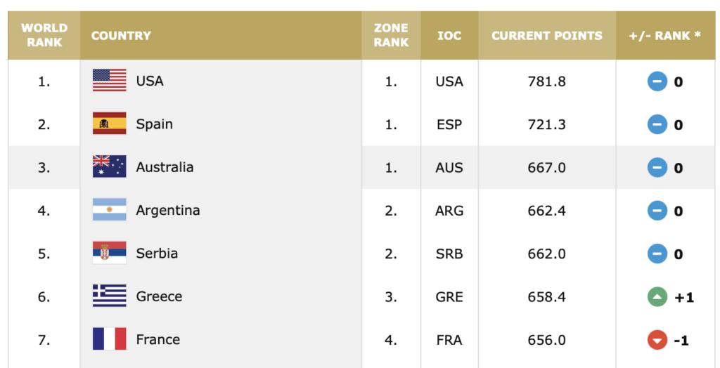 Olympia 2021 - FIBA Weltrangliste